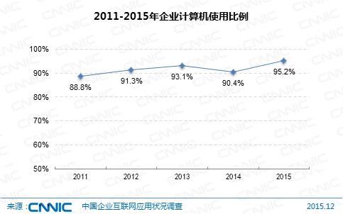 图 6 2011-2015年企业计算机使用比例