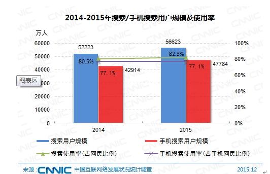 图 51 2014-2015年搜索/手机搜索用户规模及使用率