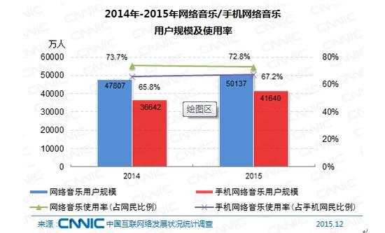 图 62 2014-2015年网络音乐/手机网络音乐用户规模及使用率