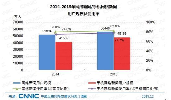 图 52 2014-2015年网络新闻/手机网络新闻用户规模及使用率