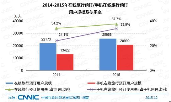 图 56 2014-2015年在线旅行预订/手机在线旅行预订用户规模及使用率