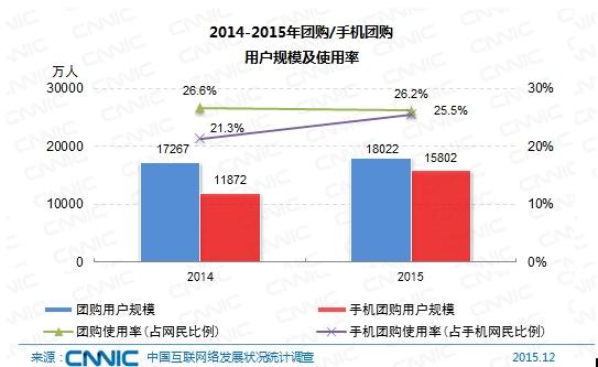 图 55 2014-2015年团购/手机团购用户规模及使用率