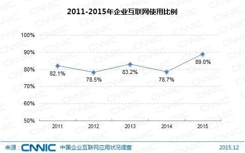 图 8 2011-2015年企业互联网使用比例