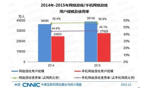 图 59 2014-2015年网络游戏/手机网络游戏用户规模及使用率