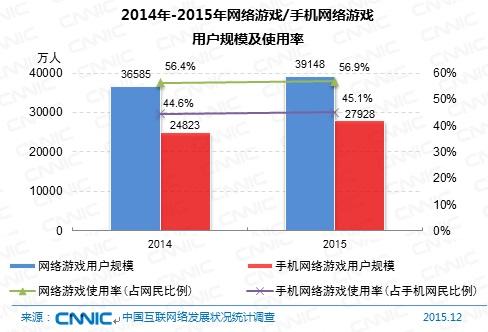 图 2014-2015年网络游戏/手机网络游戏用户规模及使用率