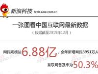 一张图了解CNNIC第37次中国互联网统计报告要点
