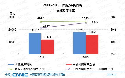 图 2014-2015年团购/手机团购用户规模及使用率
