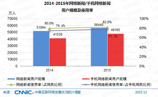 图  2014-2015年网络新闻/手机网络新闻用户规模及使用率