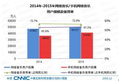 图  2014年-2015年网络音乐/手机网络音乐用户规模及使用率