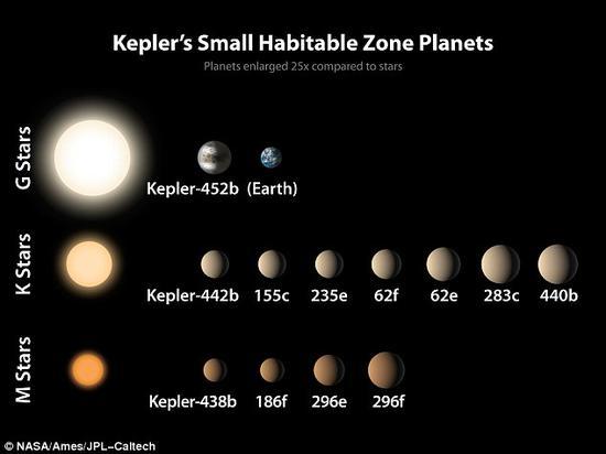 开普勒太空望远镜的最新发现成果表明,宇宙中的岩质类地行星可能比此前认为的要常见得多。最新理论认为,即使这些行星上曾经存在过生命,这些生命可能也早已灭绝。