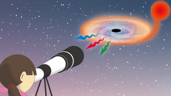 任何一位拥有口径20厘米或更大口径望远镜的观测者都能够观测到来自这个黑洞发出的暗弱可见光。这是人类首次确认到来自黑洞周围发出的可见光信号