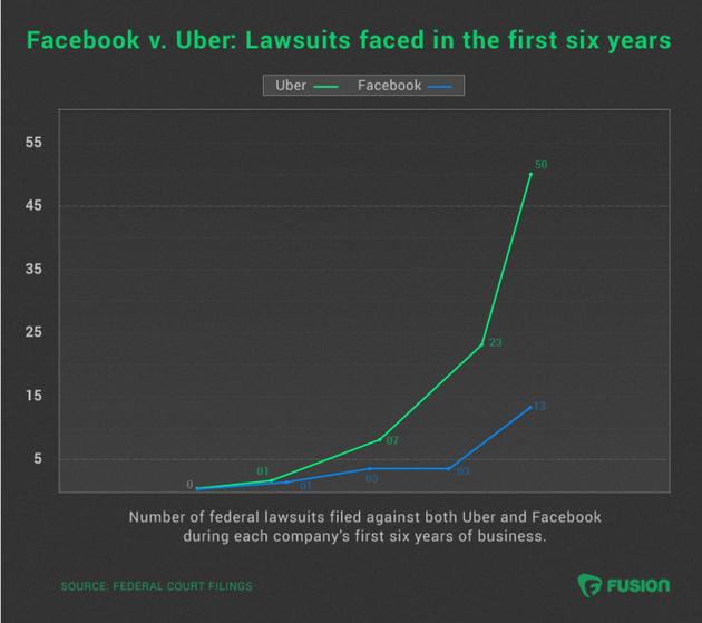 Uber去年在美国面临50起诉讼
