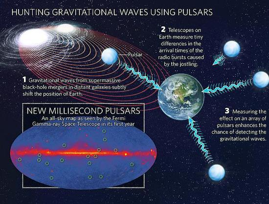 一旦我们发现了宇宙大爆炸时期的引力波,就可以揭开宇宙的各种谜团,甚至了解宇宙的开端和运行机制