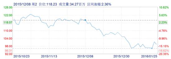 苹果股价走势图