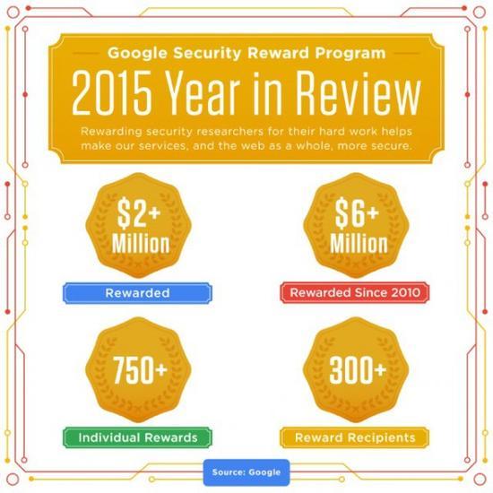 谷歌去年为找漏洞支付200万美元奖金