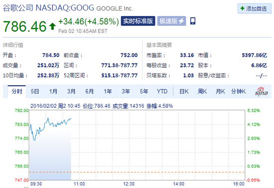 谷歌母公司股价早盘大涨4.5% 市值正式超过苹果