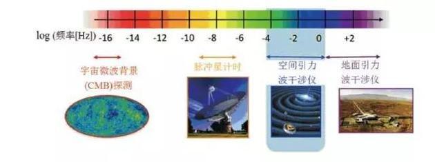 不同的引力波探测器对应的不同引力波频段