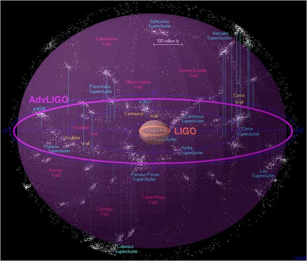 先进LIGO设施的引力波探测范围示意图
