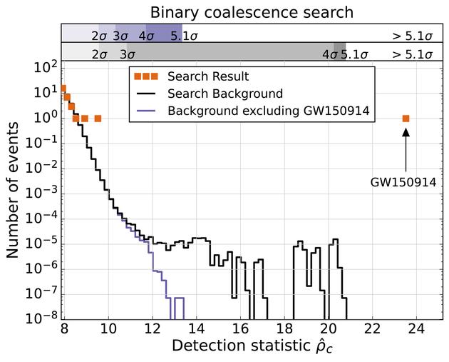 """对双黑洞系统合并信号的搜索,定量显示了相比""""假信号""""的噪音背景,GW150914是多么的罕见。这一搜索得到的结论是,一个与GW150914相似的噪音信号出现的几率极低――低于每20万年一次的水平。与之相对应的,此次对引力波信号探测的置信度水平高达5个sigma"""