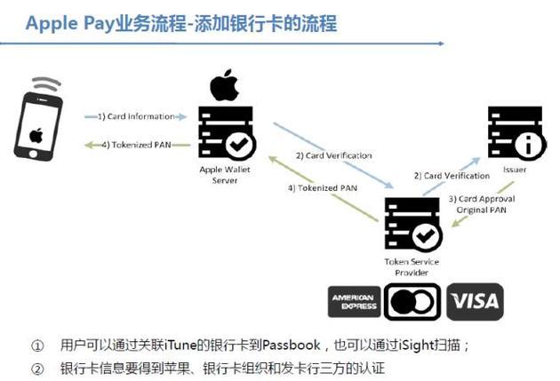 Apple Pay技术流程
