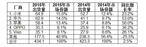 中国市场前五大智能手机厂商的出货量、市场份额和同比增长率(单位:百万)