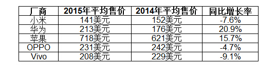 中国市场前五大智能手机厂商的平均售价(以美元计算)和同比增长率