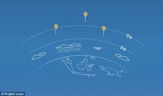 """同温层里的风是分层的,每一层的风速和风向都不相同。因此,""""Project Loon""""项目利用算法确定气球要前往的地方,然后移动到风向合适的分层中。"""