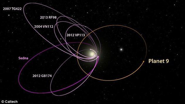 这六颗已知的太阳系中最遥远的天体都按照同一个方向排列。巴蒂金和布朗认为,只有在某种外力作用下,它们的轨道才能保持这样的排列方式。在今年一月发表的论文中,研究人员认为,要想维持这些天体的排列方式,需要一颗质量是地球10倍的行星,它的轨道偏心率很高,并且和这六颗天体的转动方向相反。