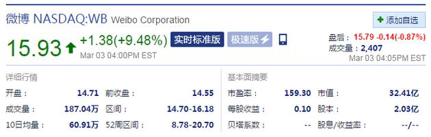 微博2015年财报利好 周四股价大涨9%