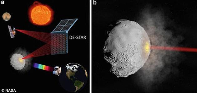 左图为DE-STAR系统进行多种任务的示意图,包括小行星转向、成分分析、长距离航天器供能和推进等。右图是激光束导致小行星气化的想象图。