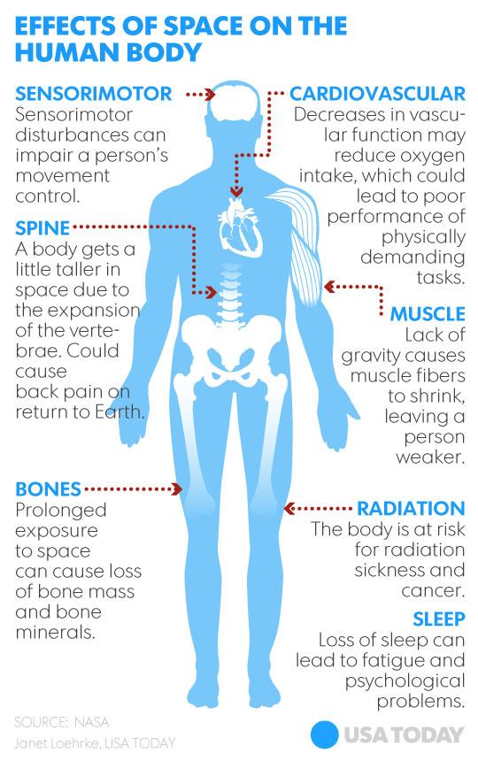 太空生活对人体的影响。