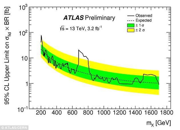 """当粒子衰变成光子时,释放出的能量相当于它们的质量乘以光速的平方。这和爱因斯坦提出的质能方程相一致。埃利斯解释说,""""它的重量与750十亿电子伏能量相当,即比希格斯玻色子重6倍"""""""