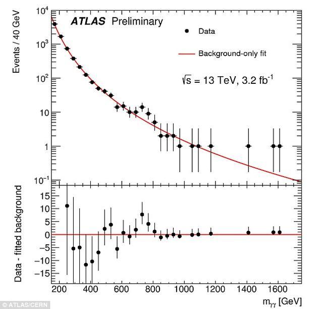 这种新型粒子(如果存在)无法用标准模型来解释,因此这必然导致全新的粒子物理学领域的出现。一些人认为,这可能会导致第五种基本力的发现。