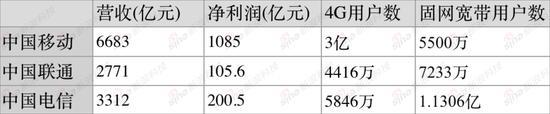 中国三大电信运营商2015年业绩亮点