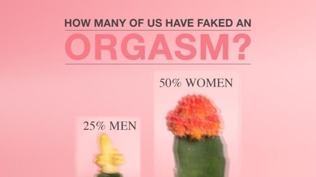 我们有多少人假装过高潮?50%的女性和25%的男性都假装过高潮。