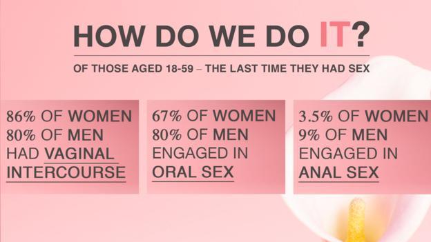 我们进行性交的方式都有哪些?在年龄18岁至59岁的人群中,在上次进行性交时,86%的女性和80%的男性采用了阴道性交,67%的女性和80%的男性进行了口交,还有3.5%的女性和9%的男性进行了肛交。
