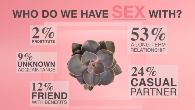 我们都会和谁进行性交?53%的人选择长期伴侣,24%的人会随意选择伴侣,12%的人选择炮友,9%的人选择陌生人,还有2%的人选择妓女。