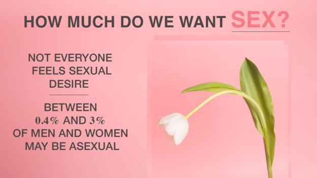 我们有多渴望性爱?并不是每个人都会产生性欲望的。有0.4%到3%的人对性爱毫无欲望。