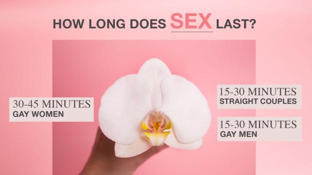 每次性交会持续多久?女同性恋每次30到45分钟,异性恋和男同性恋每次15到30分钟。