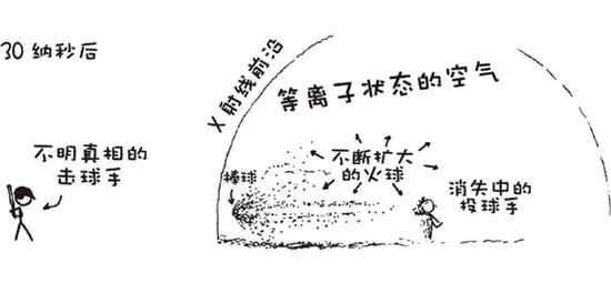 《What If》中,解释0.9倍光速投出棒球后会发生什么的插图。在开设博客解答读者问题之前,门罗是科普漫画XKCD的作者,书中的插图也沿用了他在XKCD中的风格。