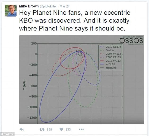 迈克?布朗在推特上发表了一张新发现的天体的轨迹测算图。它属于柯伊伯带天体,有着形状奇异的轨道。