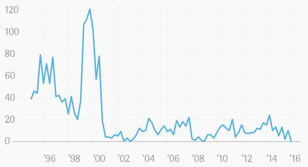 重回7年前萧条景象:Q1无一家科技公司在美IPO