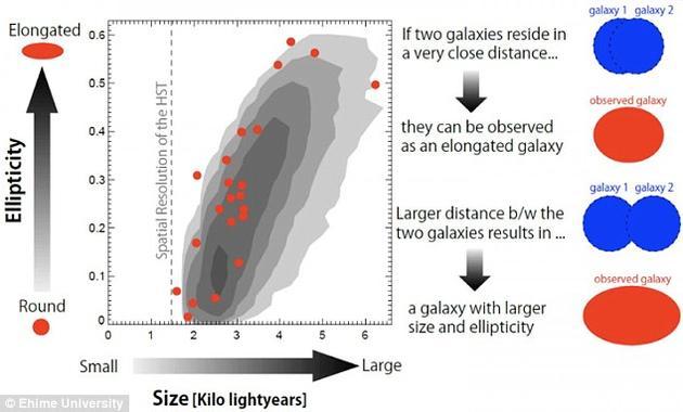 观测显示在全部60多个星系中,星系的规模越大,从外观上似乎就显得越是椭圆。然而,当使用更加强大的哈勃空间望远镜进行观测时却发现,其中8个星系实际上是由多个靠的很近的单独星系组成的,它们似乎正处于某种合并过程之中。