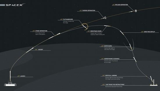 猎鹰火箭从发射到回收流程
