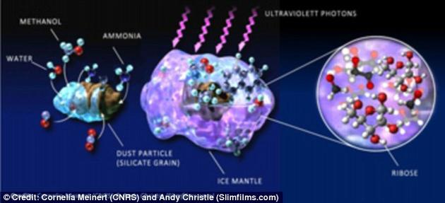 科学家们模拟了宇宙环境下外层被水冰包裹的尘埃颗粒逐渐形成的过程,随后将这一过程暴露在强紫外线照射下,这正是这些尘埃颗粒在宇宙中的分子云团内形成时所处的环境