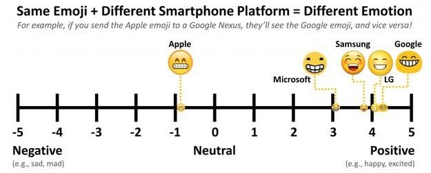 同一个表情符号在不同平台间的显示效果大相径庭。