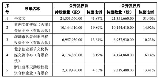 发行前后的股权结构变化