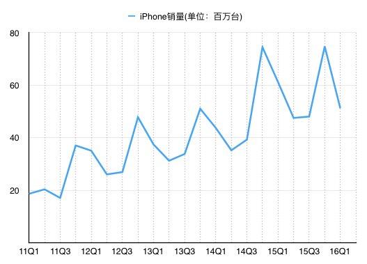 iPhone销量(图中为自然季度,非财季)