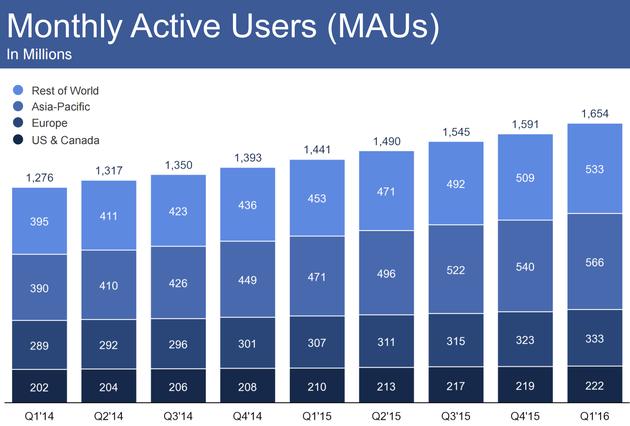Facebook月活跃用户