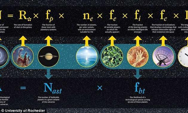 """最新研究:我们""""极可能""""并非宇宙中唯一先进技术文明"""